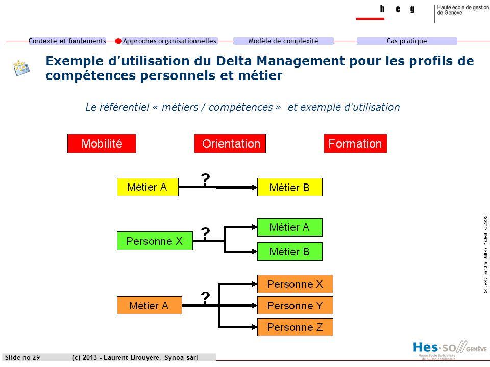 heg genèveExemple d'utilisation du Delta Management pour les profils de compétences personnels et métier.
