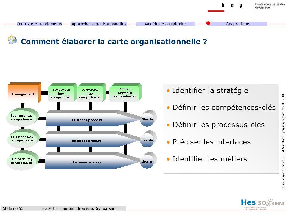 Comment élaborer la carte organisationnelle