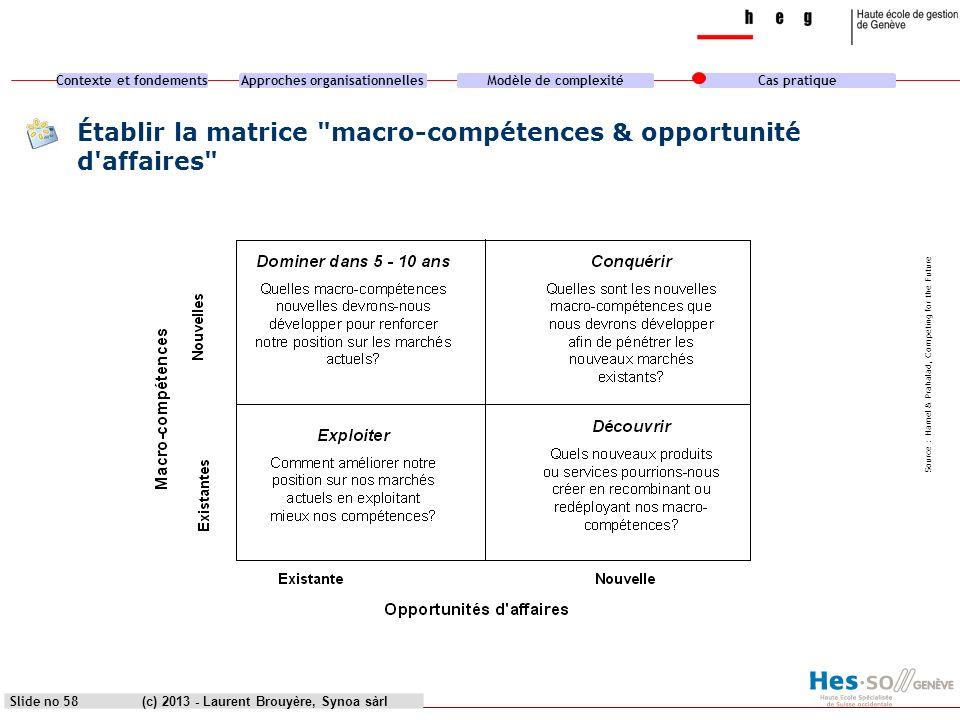 Établir la matrice macro-compétences & opportunité d affaires