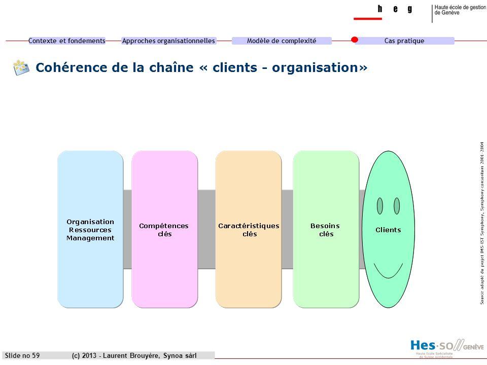 Cohérence de la chaîne « clients - organisation»