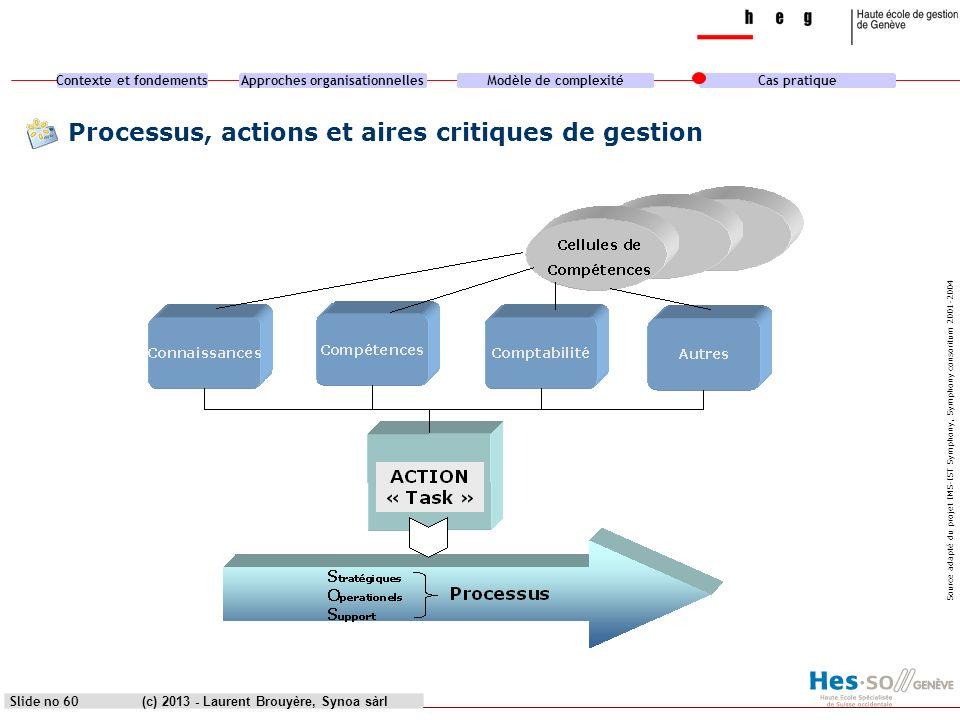 Processus, actions et aires critiques de gestion