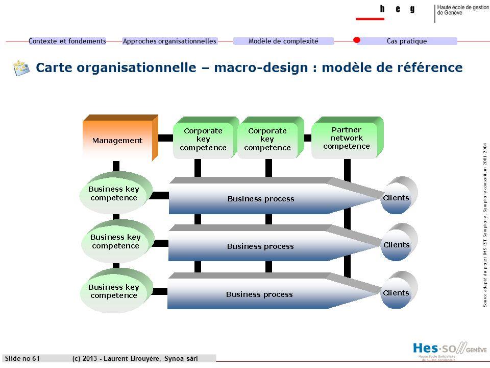 Carte organisationnelle – macro-design : modèle de référence