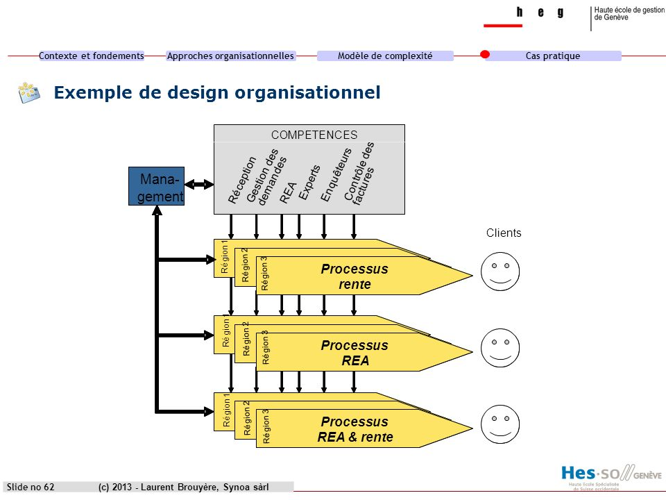 Exemple de design organisationnel