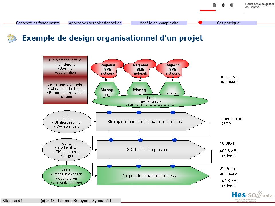 Exemple de design organisationnel d'un projet