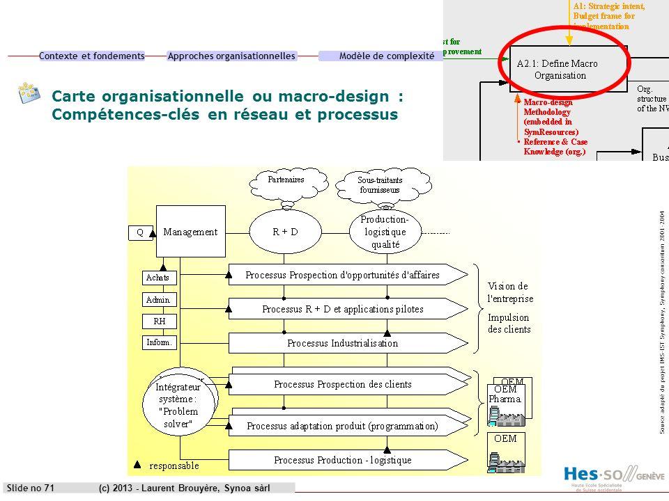 heg genève Carte organisationnelle ou macro-design : Compétences-clés en réseau et processus.