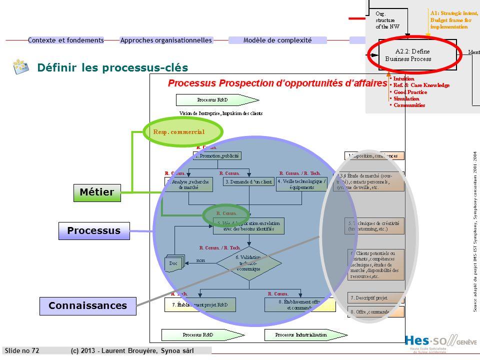 Définir les processus-clés