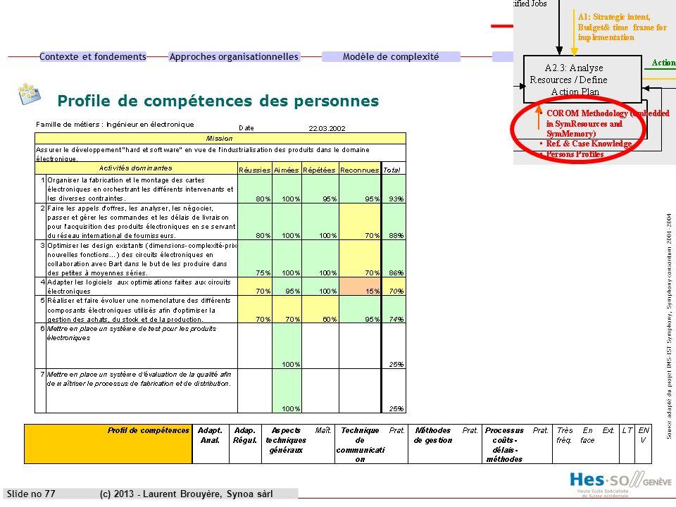 Profile de compétences des personnes