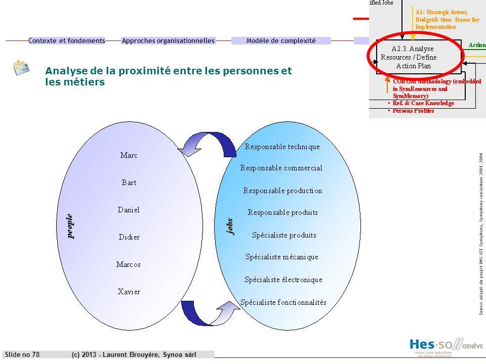 Analyse de la proximité entre les personnes et les métiers