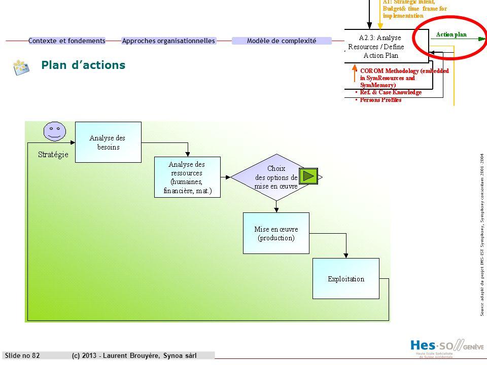 Plan d'actions (c) 2013 - Laurent Brouyère, Synoa sàrl heg genève
