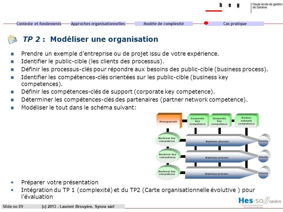 TP 2 : Modéliser une organisation