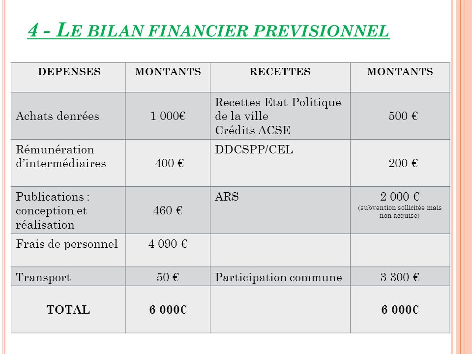 4 - Le bilan financier previsionnel