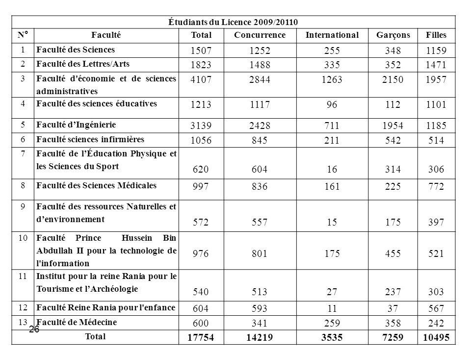 Étudiants du Licence 2009/20110 N° Faculté. Total. Concurrence. International. Garçons. Filles.