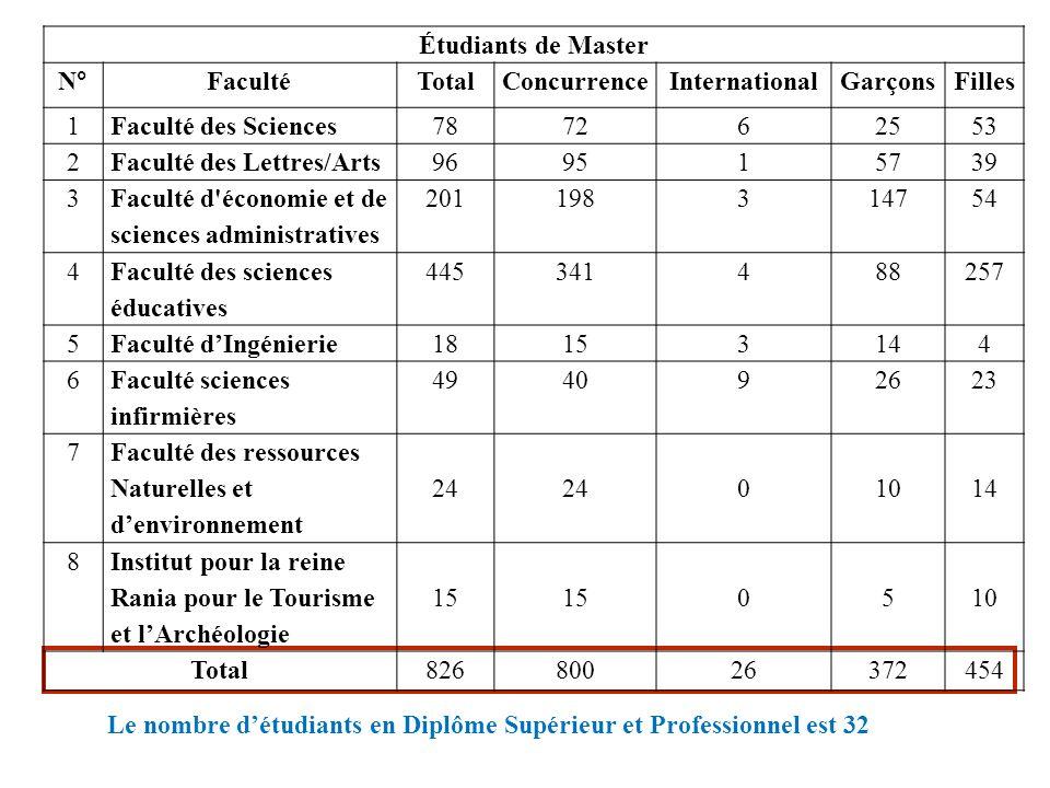 Étudiants de Master N° Faculté. Total. Concurrence. International. Garçons. Filles. 1. Faculté des Sciences.