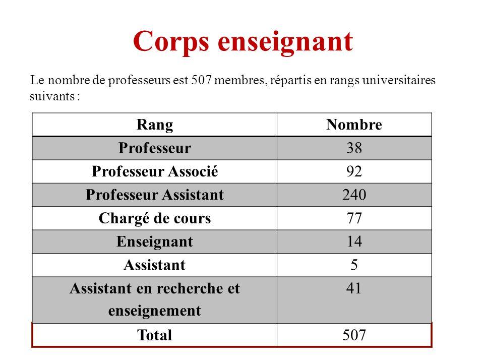 Assistant en recherche et enseignement
