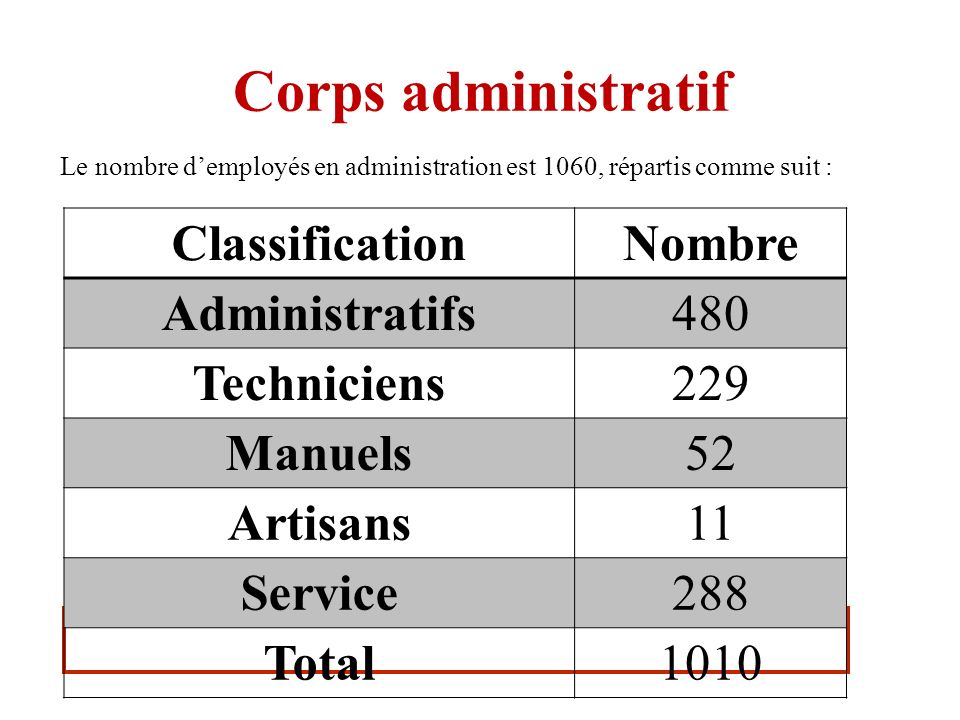 Corps administratif Classification Nombre Administratifs 480