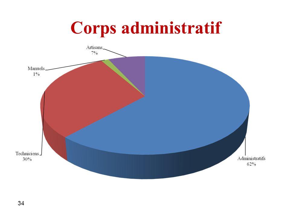 Corps administratif