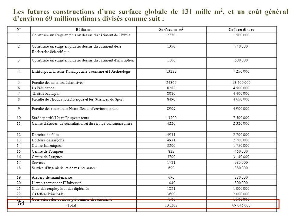 Les futures constructions d'une surface globale de 131 mille m2, et un coût général d'environ 69 millions dinars divisés comme suit :
