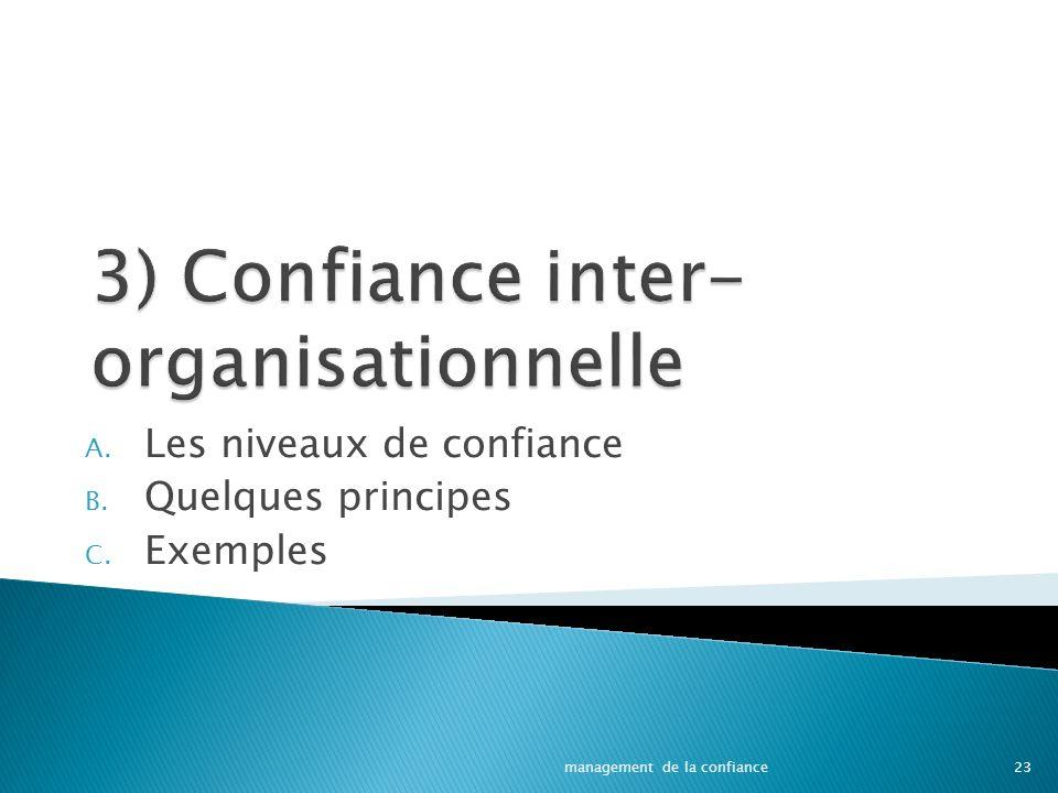 3) Confiance inter-organisationnelle