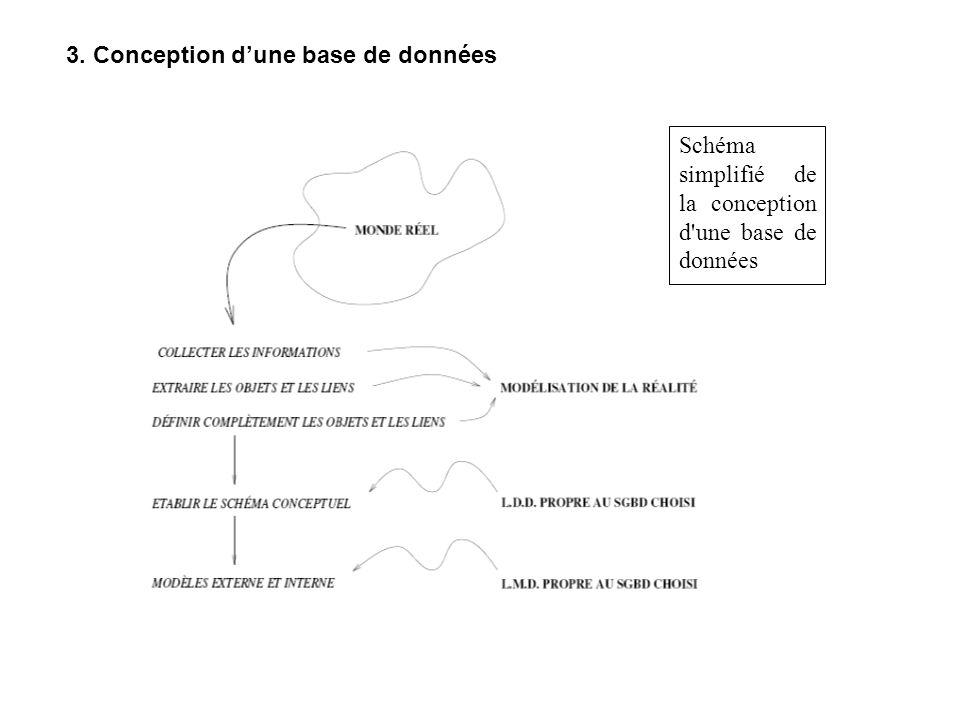 3. Conception d'une base de données