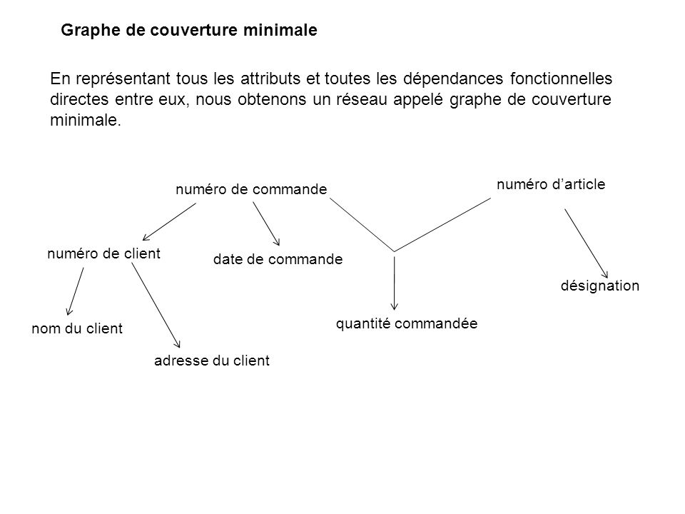 Graphe de couverture minimale