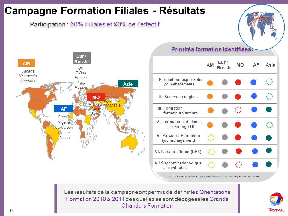 Campagne Formation Filiales - Résultats