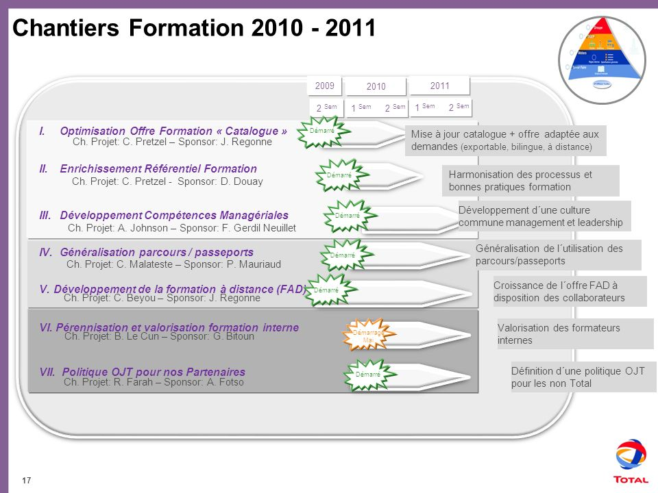 Chantiers Formation 2010 - 2011 2009. 2010. 2011. 2 Sem. 1 Sem 2 Sem. 1 Sem 2 Sem. Optimisation Offre Formation « Catalogue »