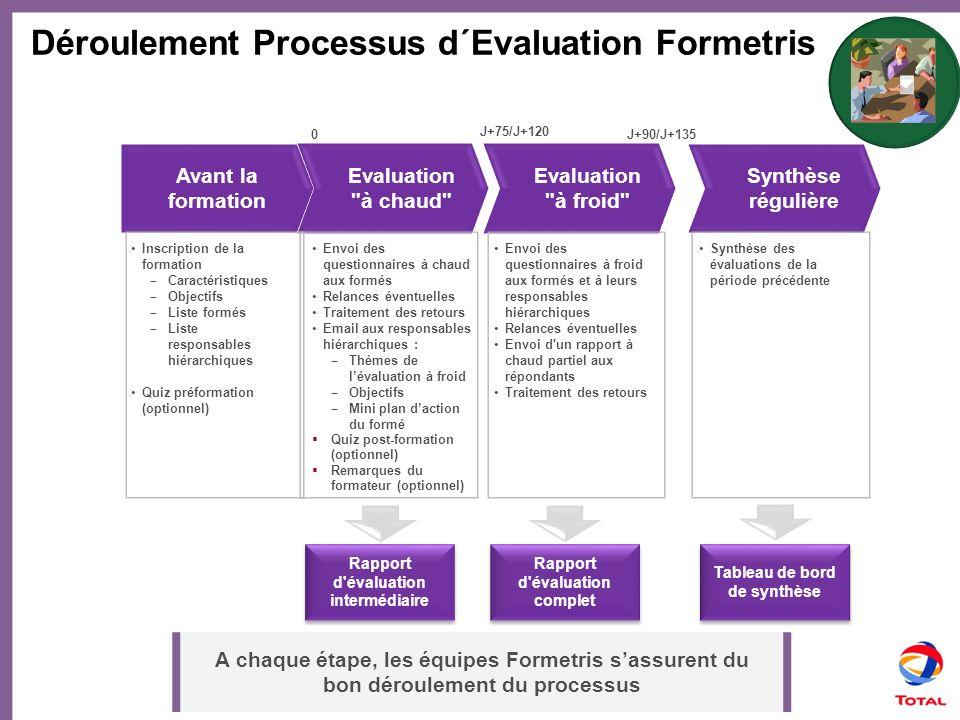 Déroulement Processus d´Evaluation Formetris