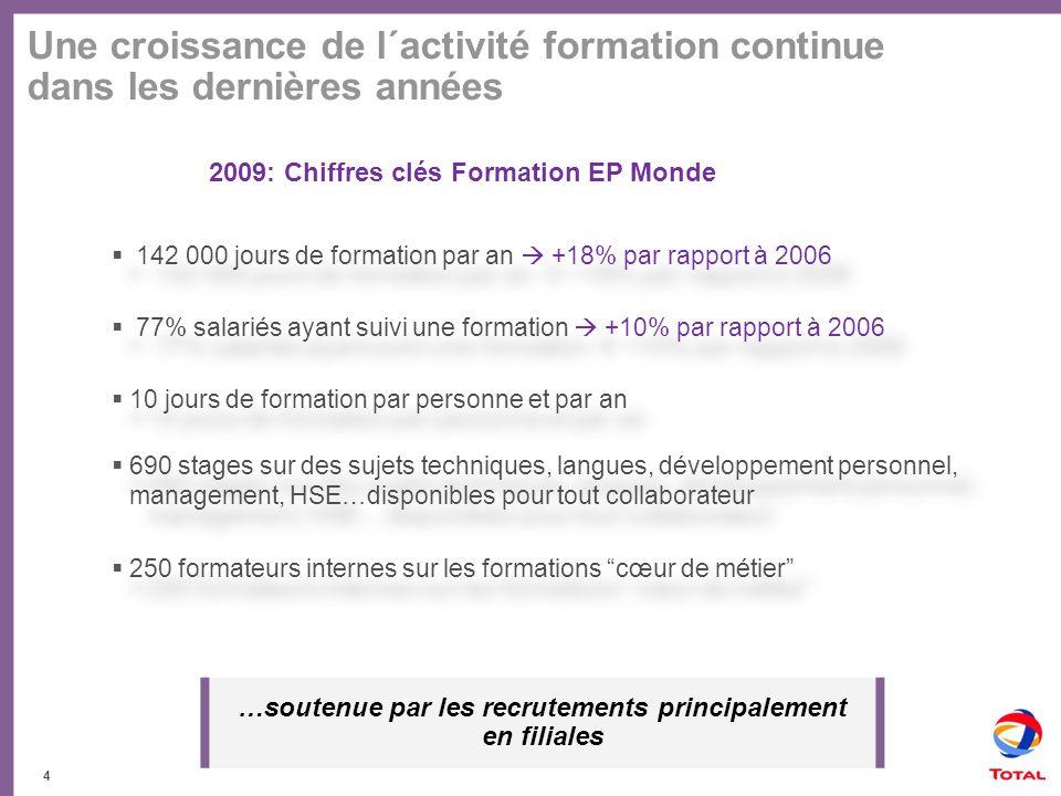 2009: Chiffres clés Formation EP Monde