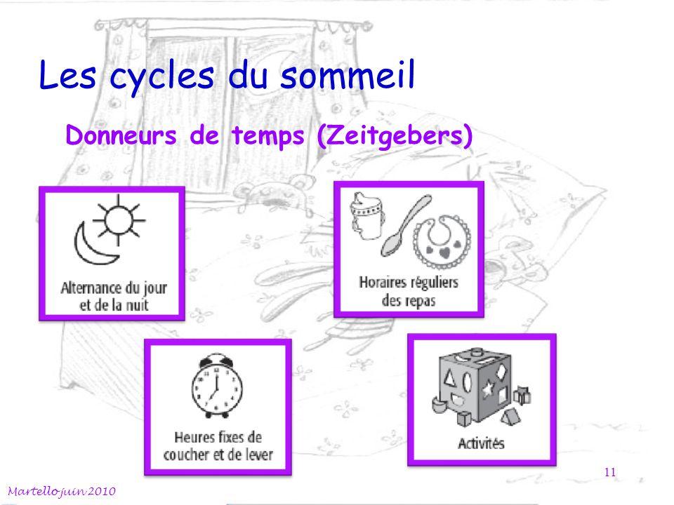 Les cycles du sommeil Donneurs de temps (Zeitgebers)