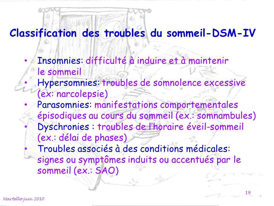 Classification des troubles du sommeil-DSM-IV
