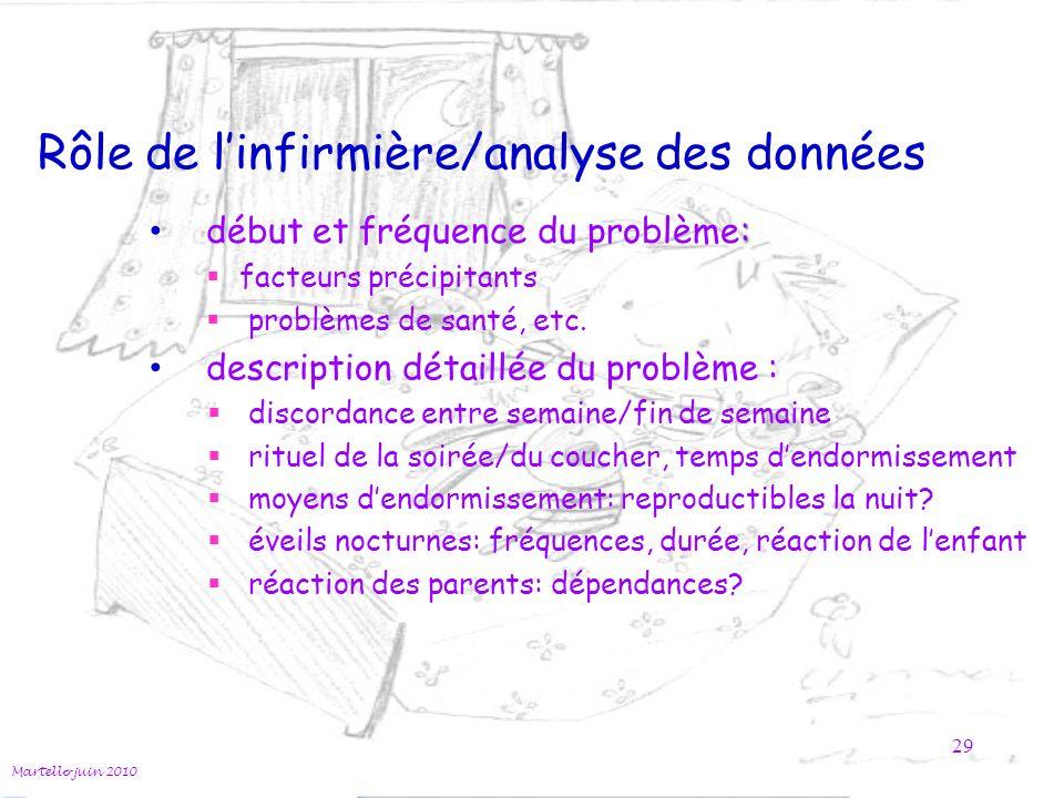 Rôle de l'infirmière/analyse des données