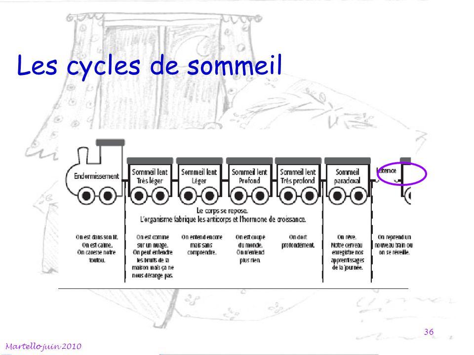 Les cycles de sommeil Martello juin 2010