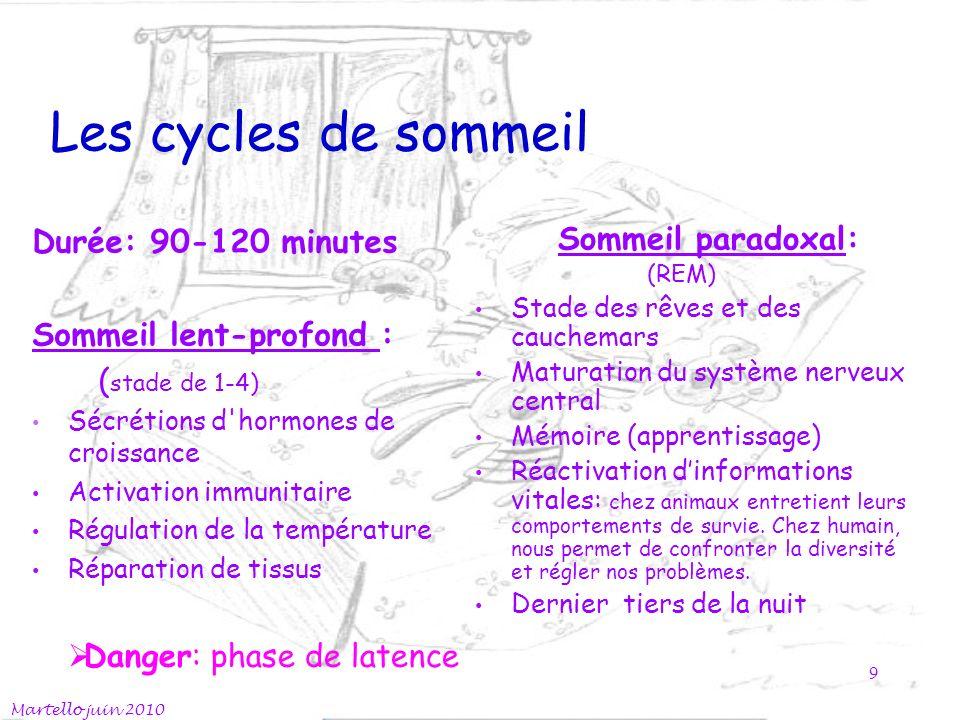 Les cycles de sommeil Durée: 90-120 minutes Sommeil lent-profond :