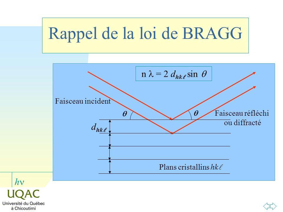Rappel de la loi de BRAGG