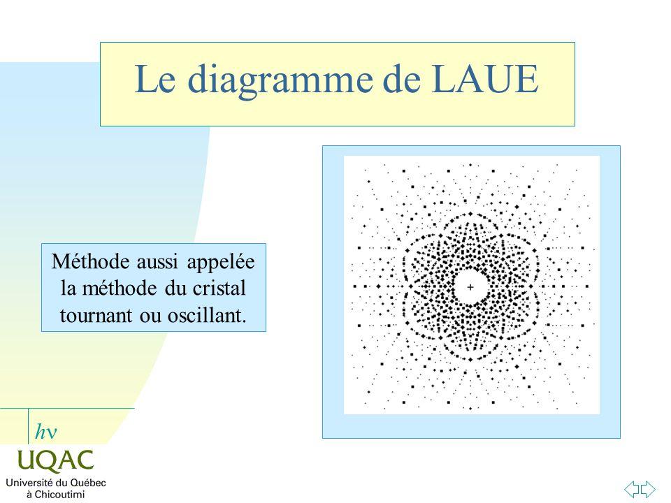 Méthode aussi appelée la méthode du cristal tournant ou oscillant.