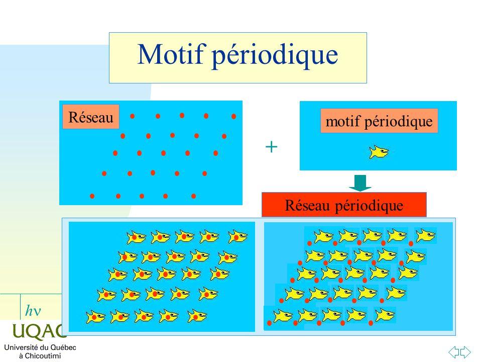 Motif périodique Réseau motif périodique + Réseau périodique