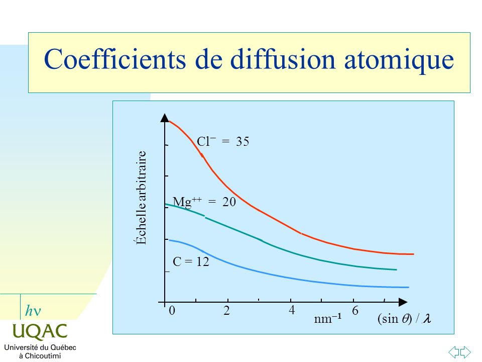 Coefficients de diffusion atomique
