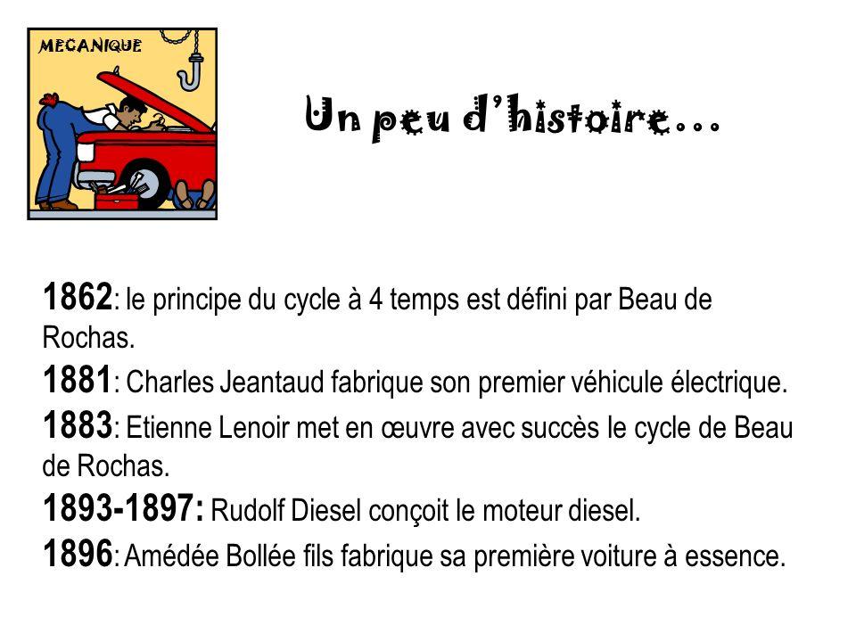 MECANIQUE Un peu d'histoire… 1862: le principe du cycle à 4 temps est défini par Beau de Rochas.