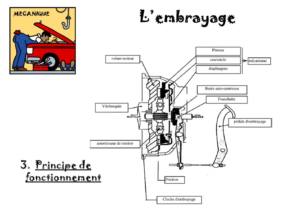 Mecanique ppt video online t l charger for Groupe electrogene principe de fonctionnement