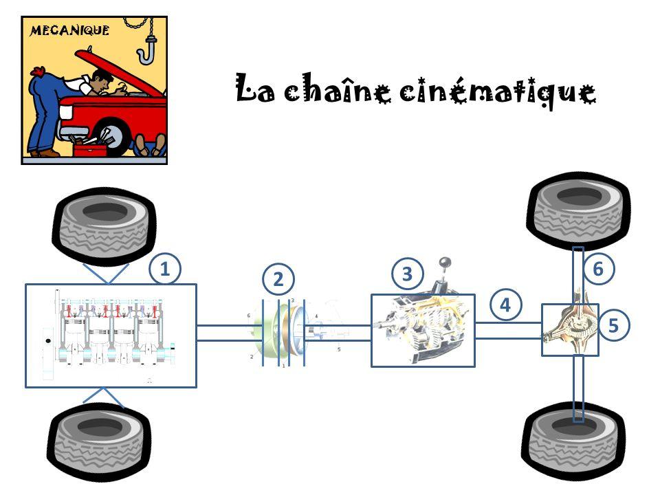 MECANIQUE La chaîne cinématique 1 6 3 2 4 5