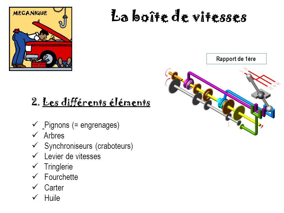 La boîte de vitesses Les différents éléments Pignons (= engrenages)