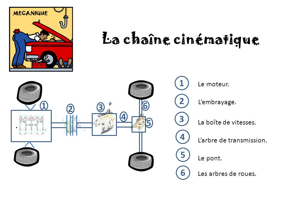 La chaîne cinématique 1 2 3 4 5 6 1 2 4 3 6 5 Le moteur. L'embrayage.