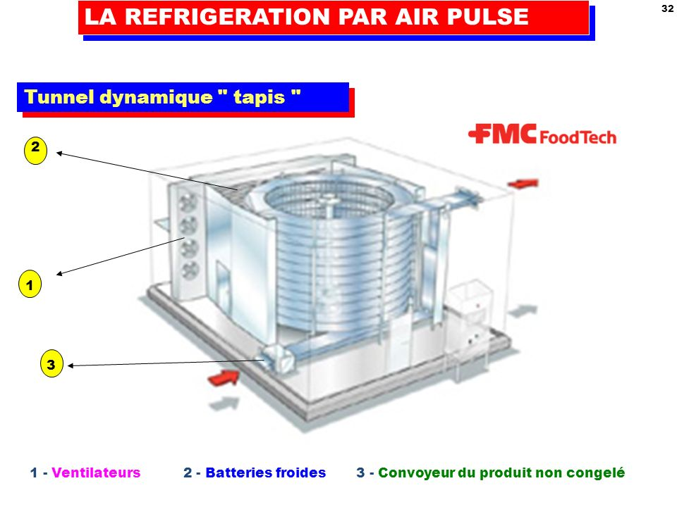 LA REFRIGERATION PAR AIR PULSE
