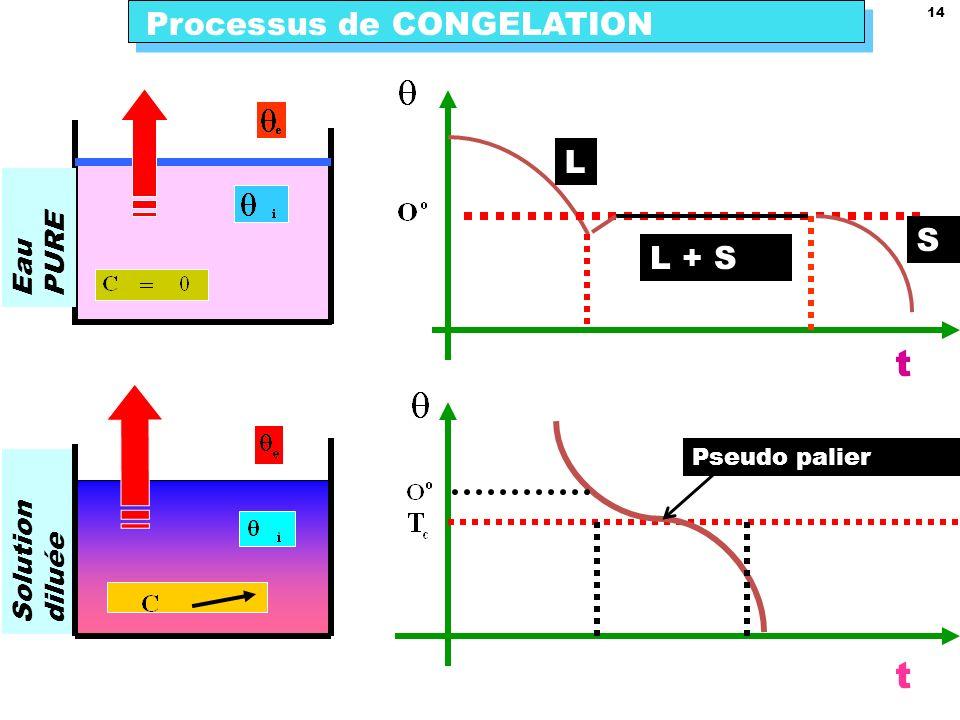 t t Processus de CONGELATION L S L + S Eau PURE Solution diluée
