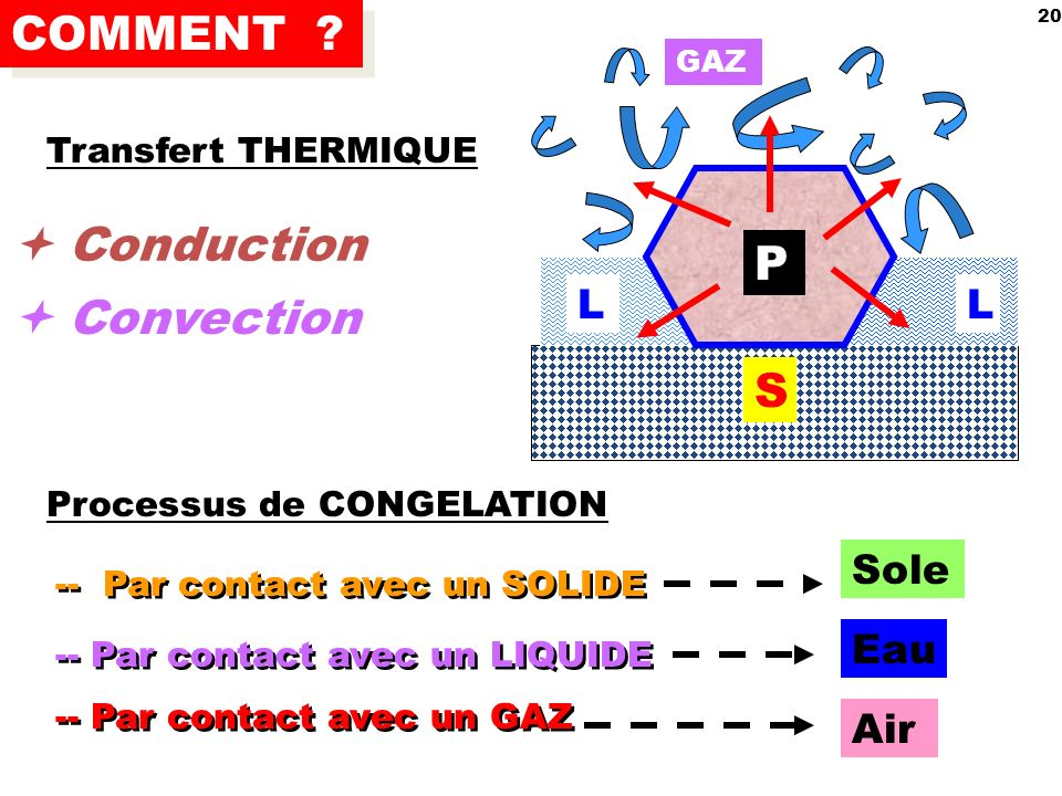 COMMENT  Conduction P  Convection S L L Sole Eau Air