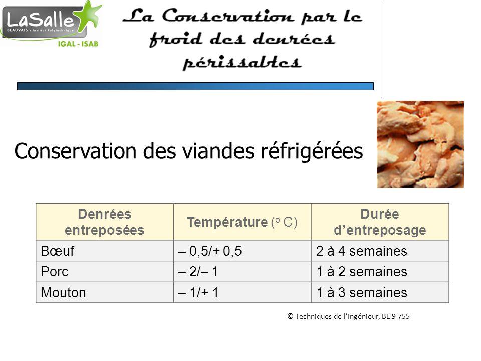 Conservation des viandes réfrigérées