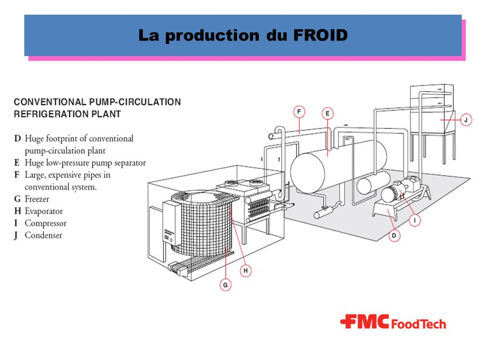 La production du FROID