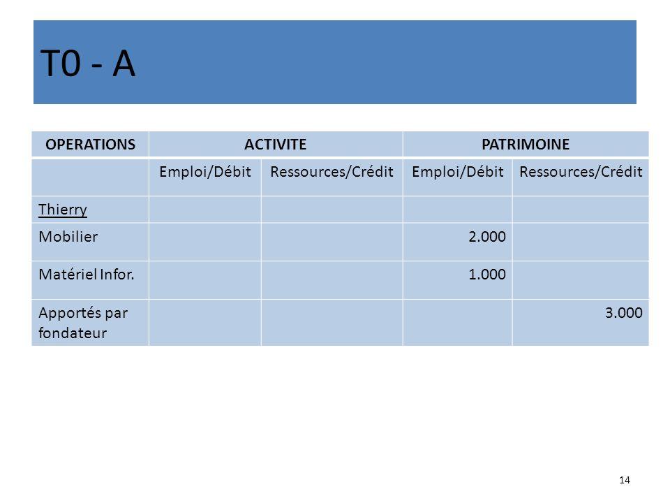 T0 - A OPERATIONS ACTIVITE PATRIMOINE Emploi/Débit Ressources/Crédit