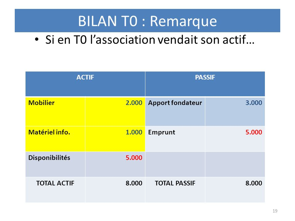 Si en T0 l'association vendait son actif…