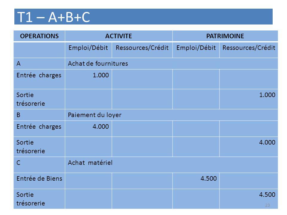 T1 – A+B+C OPERATIONS ACTIVITE PATRIMOINE Emploi/Débit